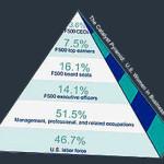 Women In Business Statistics